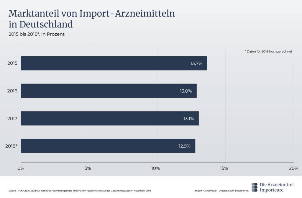 Graphik Marktanteil von Import-Arzneimitteln in Deutschland - Die Arzneimittel Importeure