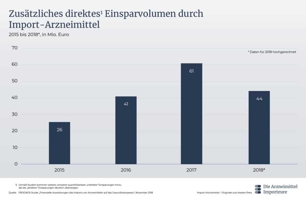 Graphik Zusätzliches direktes Einsparvolumen durch Import-Arzneimittel - Die Arzneimittel Importeure