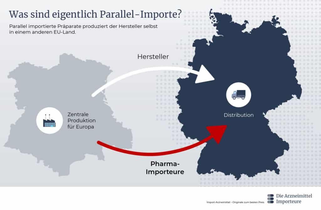 Was sind eigentlich Parallel-Importe? - Die Arzneimittel Importeure