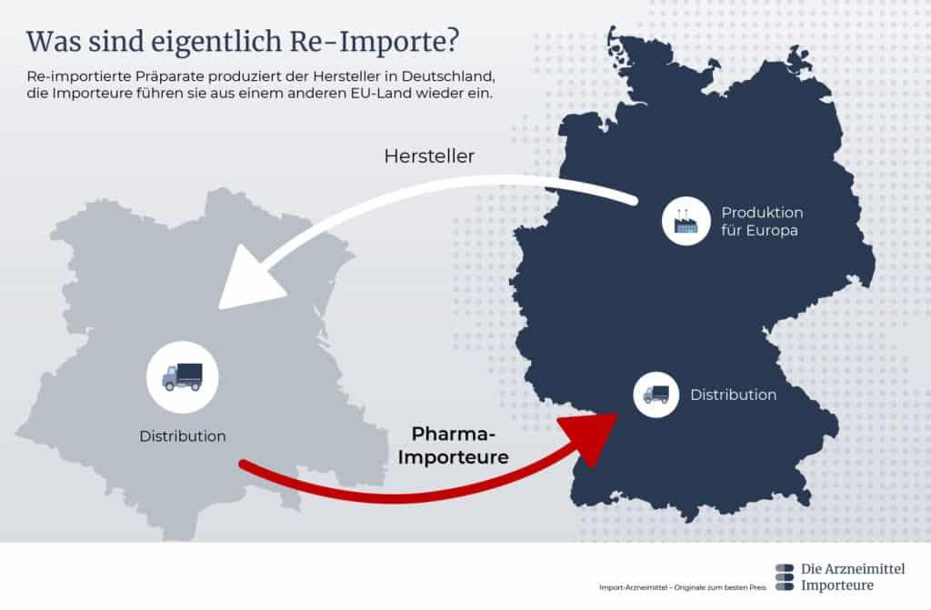 Was sind eigentlich Re-Importe? - Die Arzneimittel Importeure