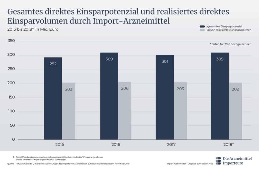 Gesamtes direktes Einsparpotenzial und realisiertes direktes Einsparvolumen durch Import-Arzneimittel - Die Arzneimittel Importeure