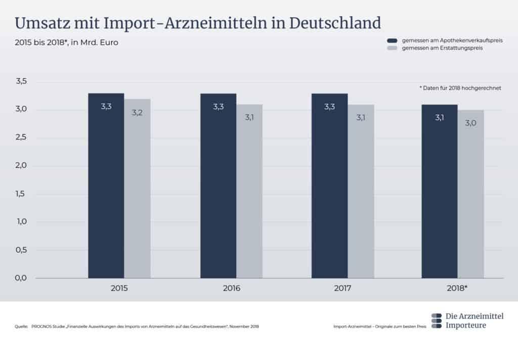 Umsatz mit Import-Arzneimitteln in Deutschland - Die Arzneimittel Importeure