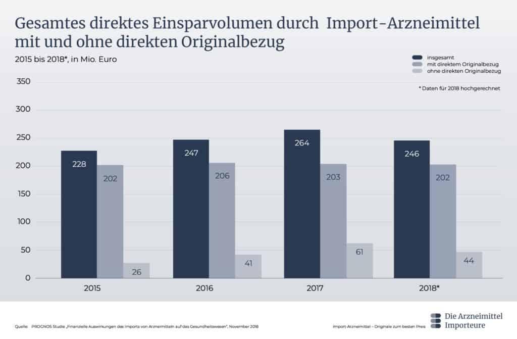Gesamtes direktes Einsparvolumen durch Import-Arzneimittel mit und ohne direkten Originalbezug - Die Arzneimittel Importeure