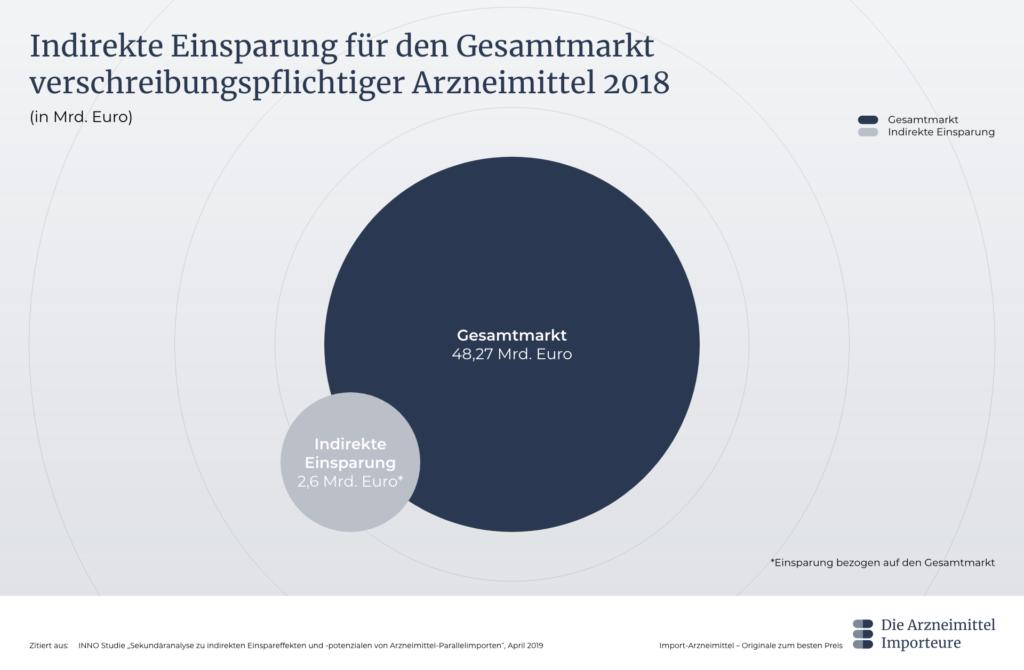 Grafik Indirekte Einsparung für den Gesamtmarkt verschreibungspflichtiger Arzneimittel 2018 - Die Arzneimittel Importeure