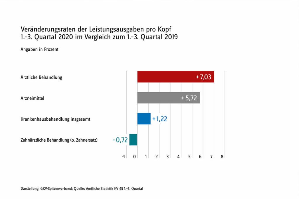 Veraenderungsrate der Leistungsausgaben pro Kopf-arzneimitte-importeure